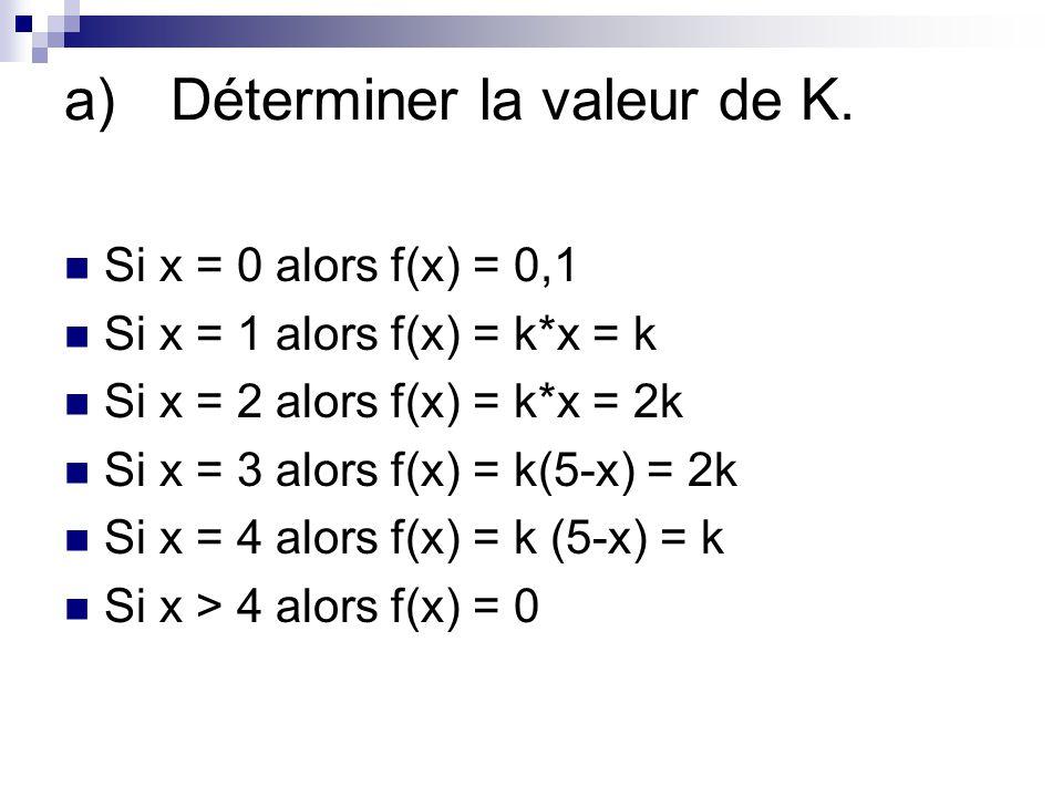 a)Déterminer la valeur de K. Si x = 0 alors f(x) = 0,1 Si x = 1 alors f(x) = k*x = k Si x = 2 alors f(x) = k*x = 2k Si x = 3 alors f(x) = k(5-x) = 2k
