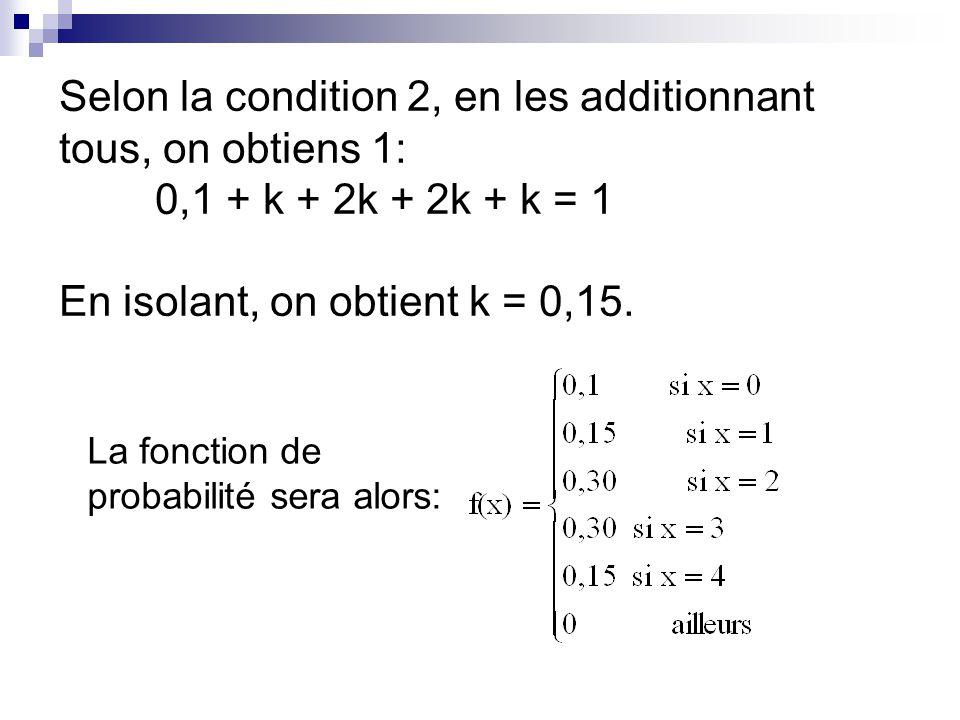 Selon la condition 2, en les additionnant tous, on obtiens 1: 0,1 + k + 2k + 2k + k = 1 En isolant, on obtient k = 0,15.