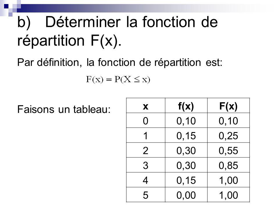 b)Déterminer la fonction de répartition F(x). Par définition, la fonction de répartition est: Faisons un tableau: xf(x)F(x) 00,10 10,150,25 20,300,55
