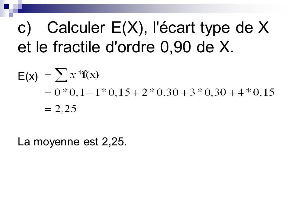 c)Calculer E(X), l'écart type de X et le fractile d'ordre 0,90 de X. E(x) La moyenne est 2,25.