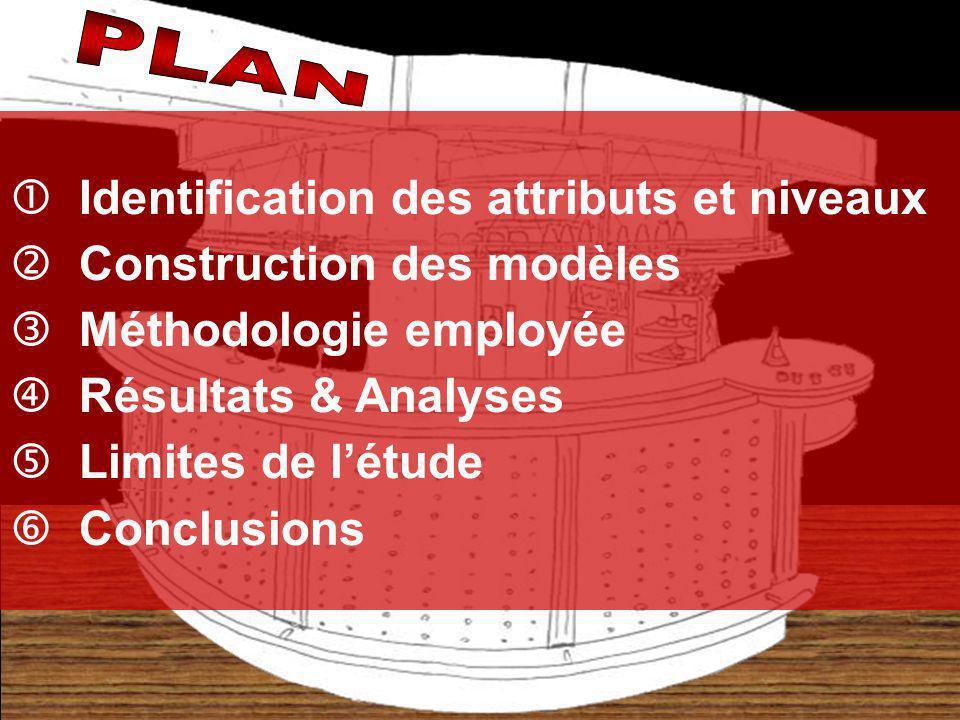 Identification des attributs et niveaux Construction des modèles Méthodologie employée Résultats & Analyses Limites de létude Conclusions