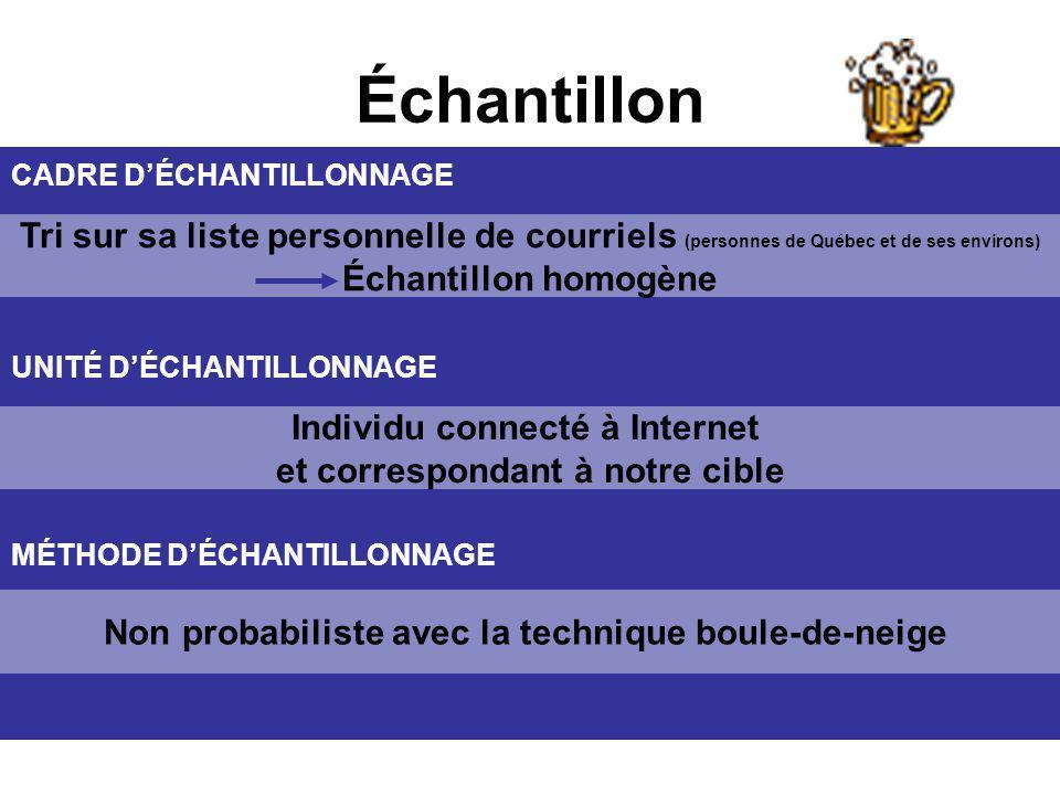 Tri sur sa liste personnelle de courriels (personnes de Québec et de ses environs) Échantillon homogène Échantillon Individu connecté à Internet et co