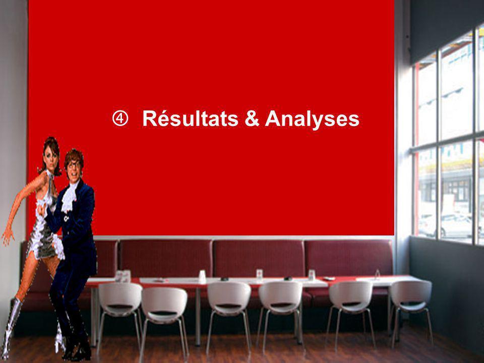 Résultats & Analyses