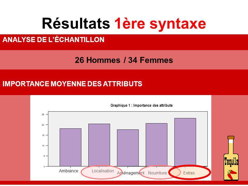 Résultats 1ère syntaxe 26 Hommes / 34 Femmes ANALYSE DE LÉCHANTILLON IMPORTANCE MOYENNE DES ATTRIBUTS ExtrasNourritureAménagement LocalisationAmbiance