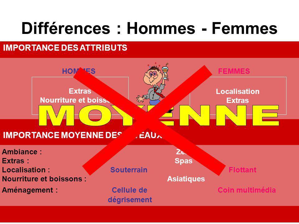 Différences : Hommes - Femmes IMPORTANCE DES ATTRIBUTS Ambiance : Zen Extras : Spas Localisation : Souterrain Flottant Nourriture et boissons : Asiati
