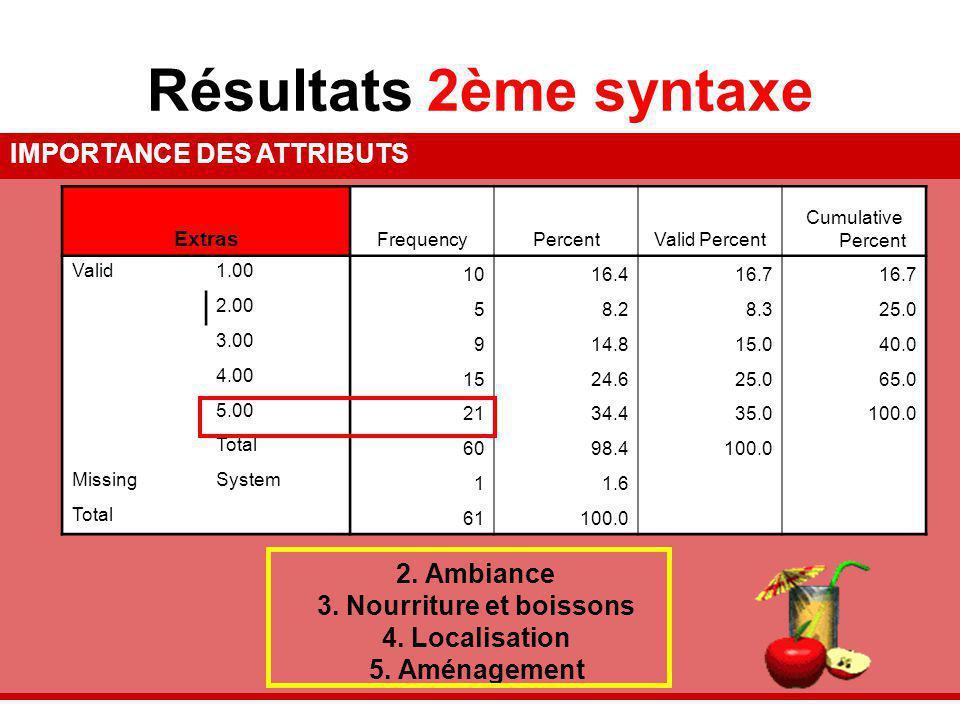 Résultats 2ème syntaxe IMPORTANCE DES ATTRIBUTS 2. Ambiance 3. Nourriture et boissons 4. Localisation 5. Aménagement Extras FrequencyPercentValid Perc
