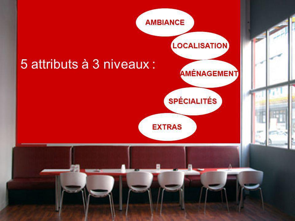 5 attributs à 3 niveaux :AMBIANCE LOCALISATION AMÉNAGEMENT SPÉCIALITÉS EXTRAS