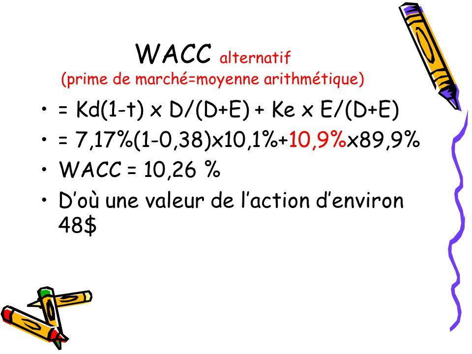 WACC alternatif (prime de marché=moyenne arithmétique) = Kd(1-t) x D/(D+E) + Ke x E/(D+E) = 7,17%(1-0,38)x10,1%+10,9%x89,9% WACC = 10,26 % Doù une valeur de laction denviron 48$