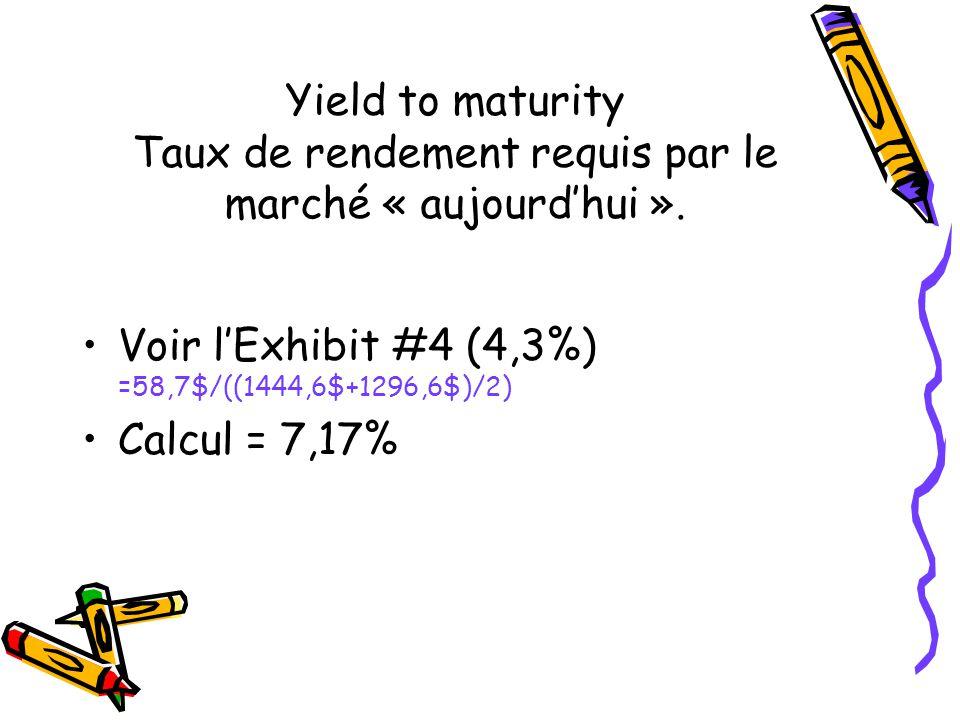 Yield to maturity Taux de rendement requis par le marché « aujourdhui ». Voir lExhibit #4 (4,3%) =58,7$/((1444,6$+1296,6$)/2) Calcul = 7,17%