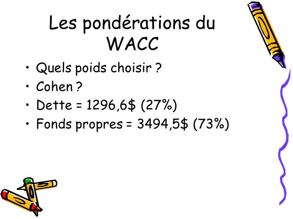 Les pondérations du WACC Quels poids choisir ? Cohen ? Dette = 1296,6$ (27%) Fonds propres = 3494,5$ (73%)