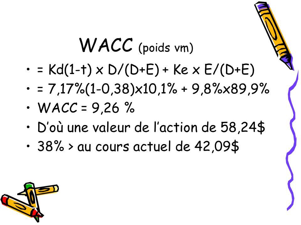 WACC (poids vm) = Kd(1-t) x D/(D+E) + Ke x E/(D+E) = 7,17%(1-0,38)x10,1% + 9,8%x89,9% WACC = 9,26 % Doù une valeur de laction de 58,24$ 38% > au cours actuel de 42,09$