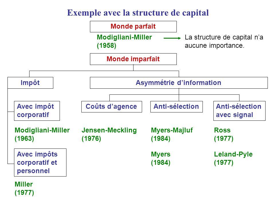 Exemple avec la structure de capital Monde parfait Modigliani-Miller (1958) Monde imparfait ImpôtAsymmétrie dinformation Coûts dagenceAnti-sélectionAn