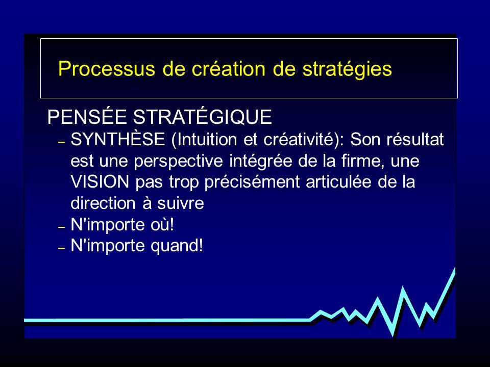 Processus de création de stratégies PENSÉE STRATÉGIQUE – SYNTHÈSE (Intuition et créativité): Son résultat est une perspective intégrée de la firme, un