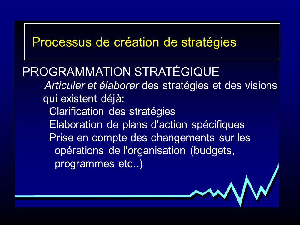 Processus de création de stratégies PROGRAMMATION STRATÉGIQUE Articuler et élaborer des stratégies et des visions qui existent déjà: Clarification des