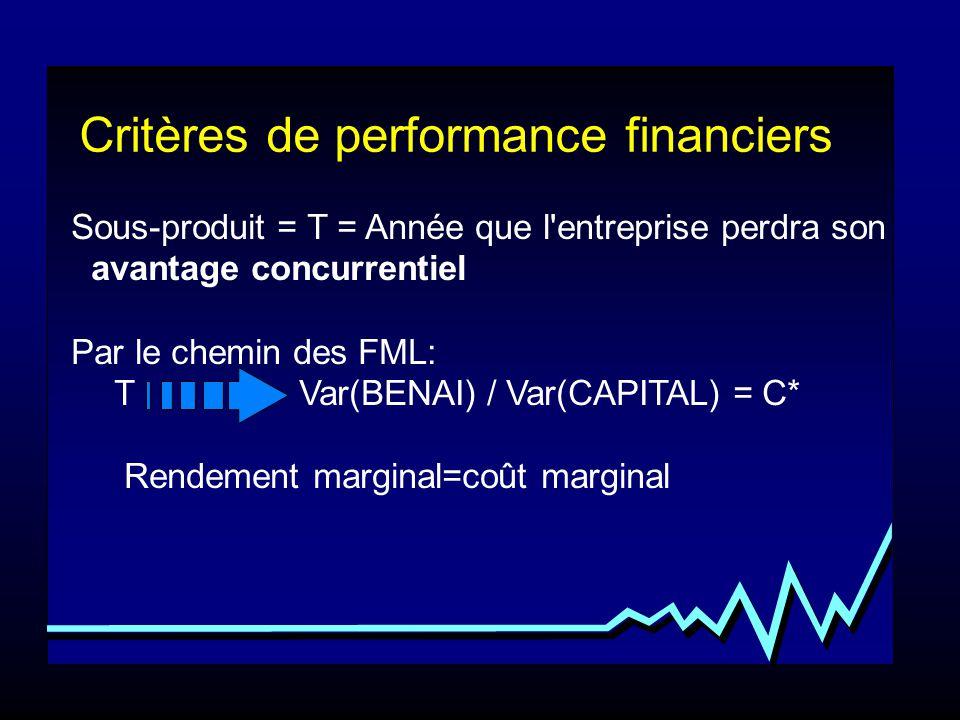 Sous-produit = T = Année que l'entreprise perdra son avantage concurrentiel Par le chemin des FML: T Var(BENAI) / Var(CAPITAL) = C* Rendement marginal