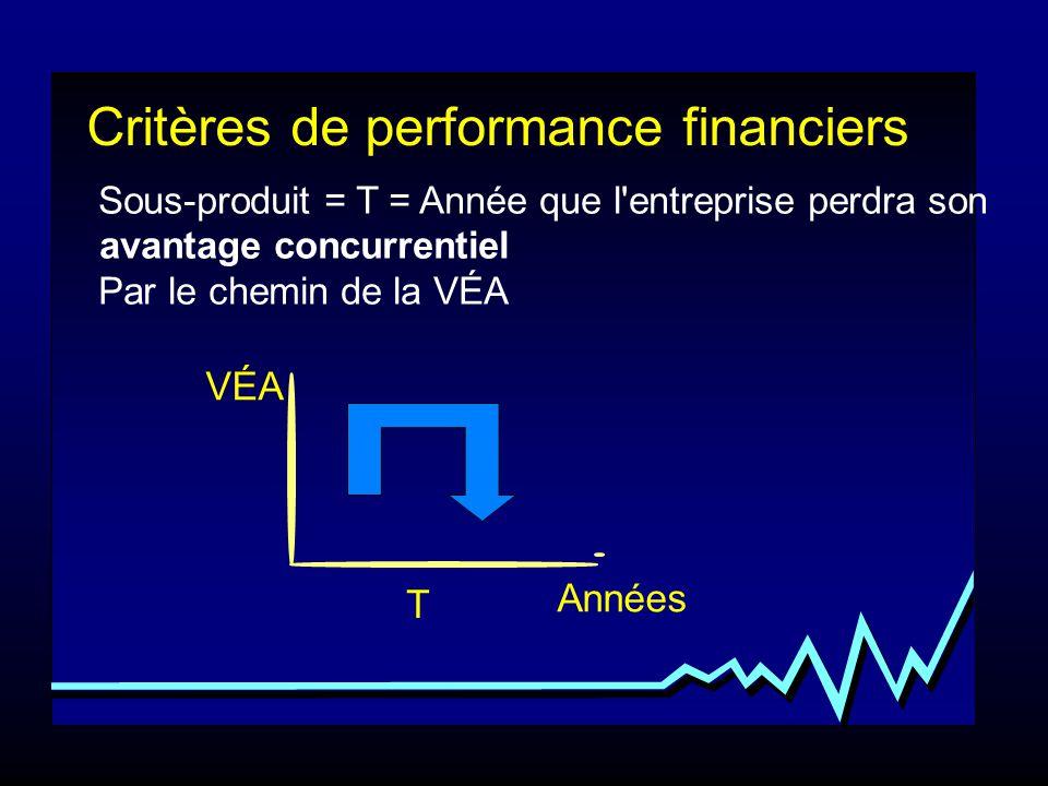 Critères de performance financiers Sous-produit = T = Année que l'entreprise perdra son avantage concurrentiel Par le chemin de la VÉA VÉA Années T