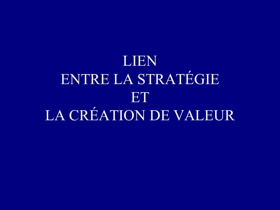 Management Stratégique Vision Stratégique Planification Stratégique Programmation Stratégique Analyse Pensée Stratégique