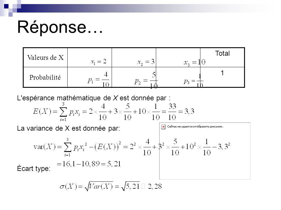 Réponse… L'espérance mathématique de X est donnée par : La variance de X est donnée par: Écart type: Valeurs de X Total Probabilité 1