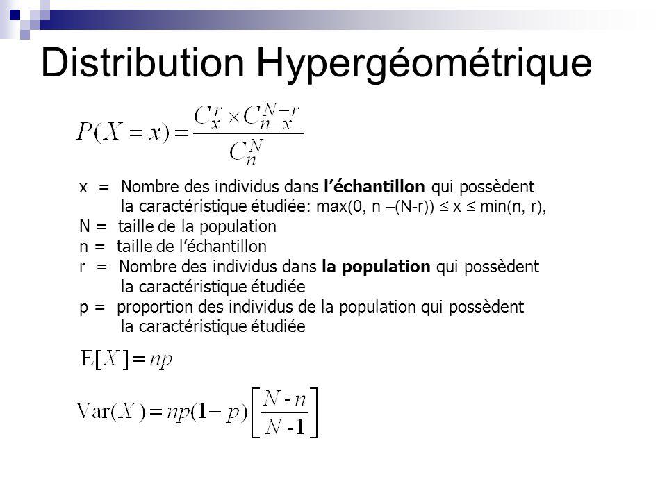 Distribution Hypergéométrique x = Nombre des individus dans léchantillon qui possèdent la caractéristique étudiée: max(0, n –(N-r)) x min(n, r), N = t