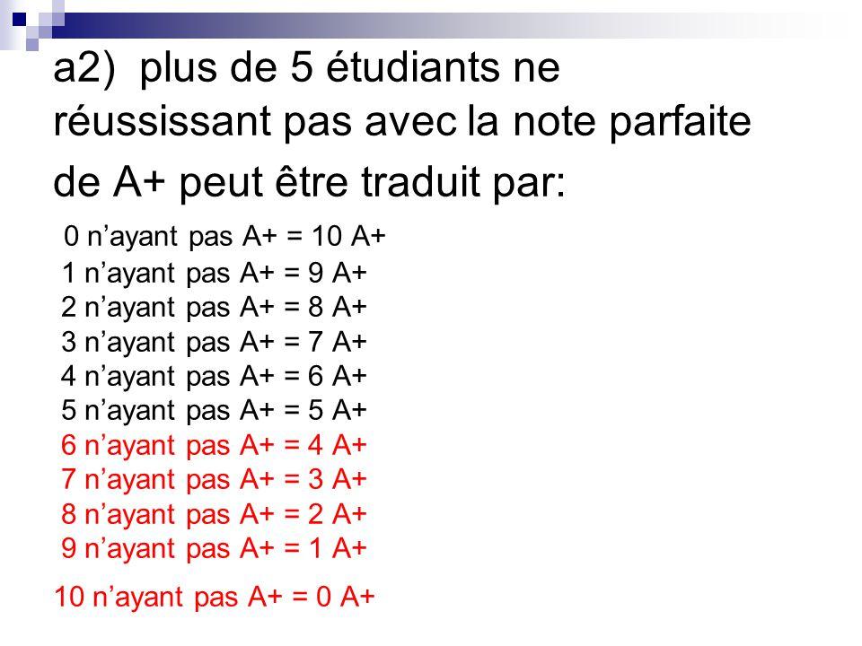 a2)plus de 5 étudiants ne réussissant pas avec la note parfaite de A+ peut être traduit par: 0 nayant pas A+ = 10 A+ 1 nayant pas A+ = 9 A+ 2 nayant p