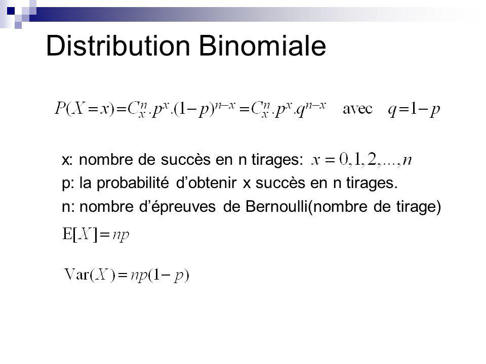 x: nombre de succès en n tirages: p: la probabilité dobtenir x succès en n tirages. n: nombre dépreuves de Bernoulli(nombre de tirage) Distribution Bi