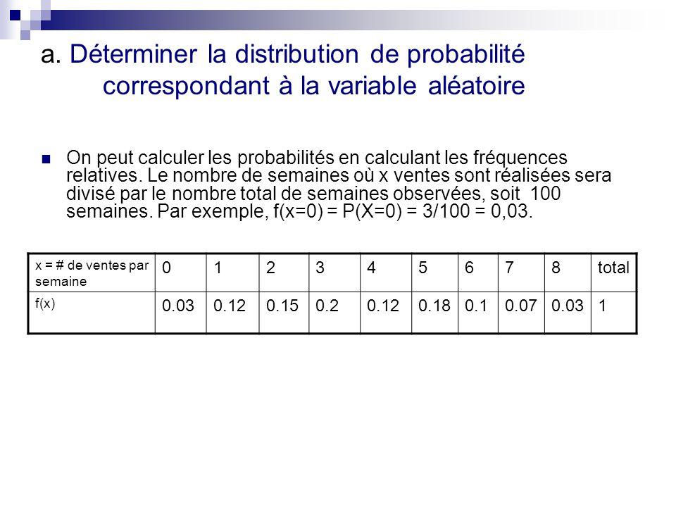 a. Déterminer la distribution de probabilité correspondant à la variable aléatoire On peut calculer les probabilités en calculant les fréquences relat