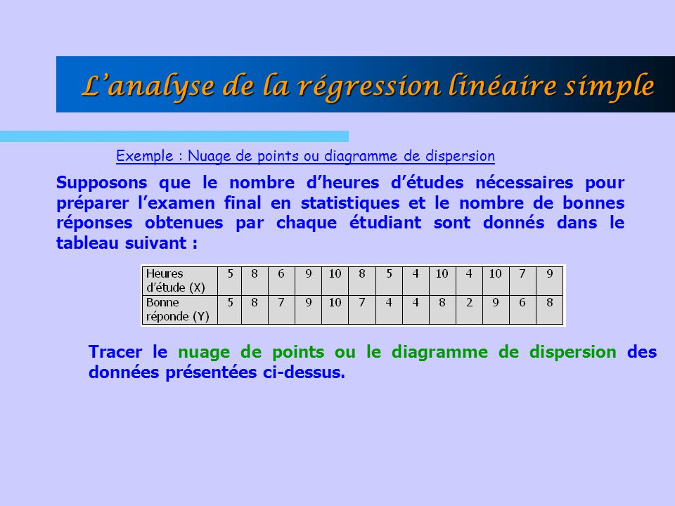 Lanalyse de la régression linéaire simple Exemple : Nuage de points ou diagramme de dispersion Supposons que le nombre dheures détudes nécessaires pou