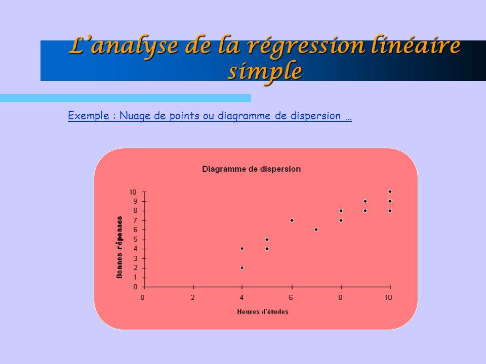 Exemple : Nuage de points ou diagramme de dispersion … Lanalyse de la régression linéaire simple