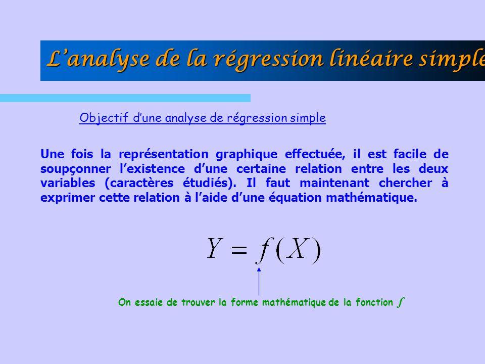 Objectif dune analyse de régression simple Une fois la représentation graphique effectuée, il est facile de soupçonner lexistence dune certaine relati