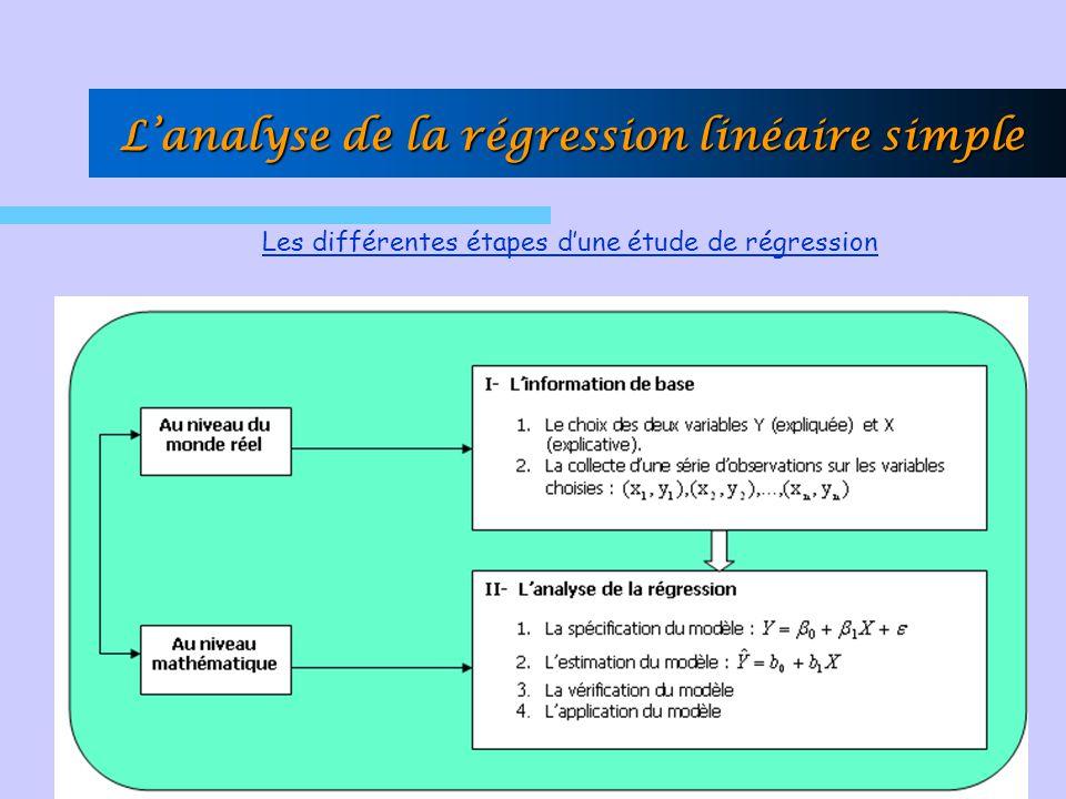 Lanalyse de la régression linéaire simple Les différentes étapes dune étude de régression