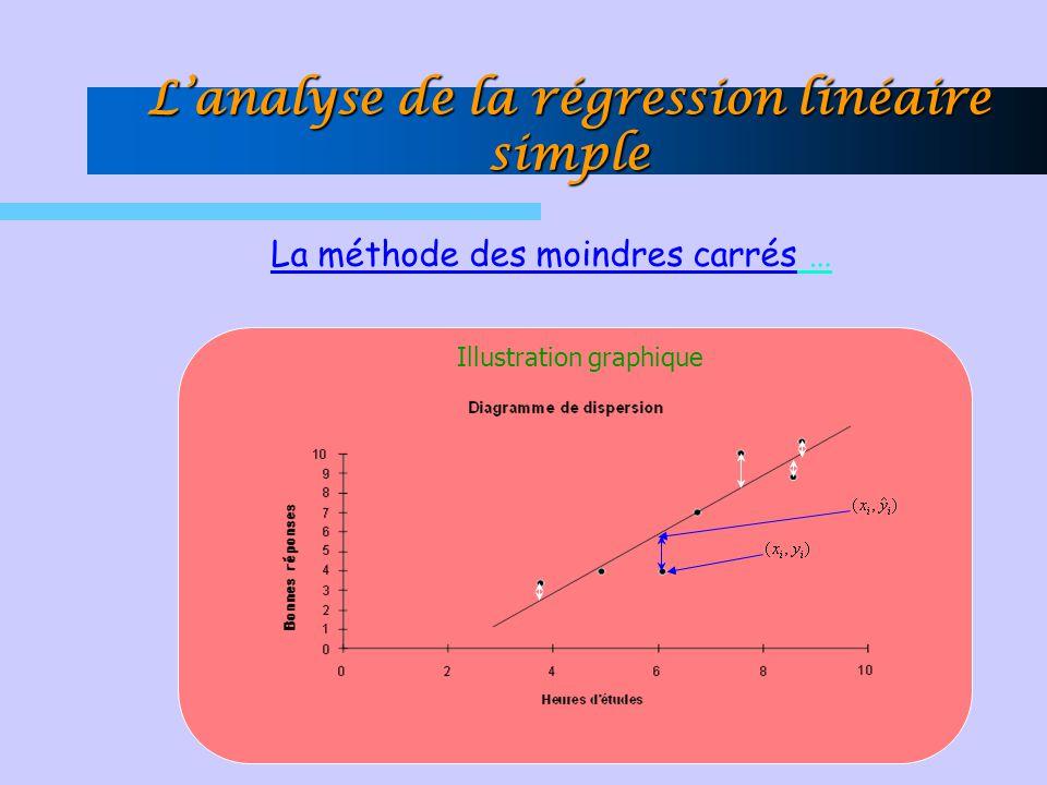 La méthode des moindres carrés … Illustration graphique Lanalyse de la régression linéaire simple