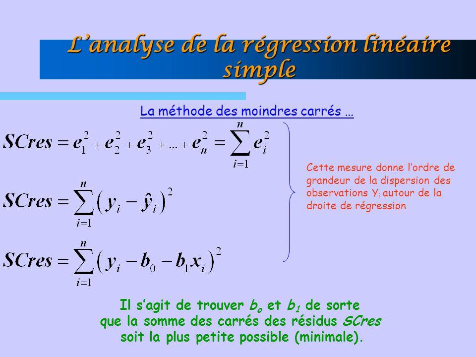 La méthode des moindres carrés … Cette mesure donne lordre de grandeur de la dispersion des observations Y i autour de la droite de régression Il sagi