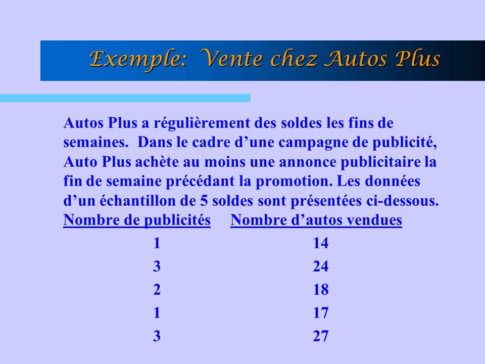 Exemple: Vente chez Autos Plus Autos Plus a régulièrement des soldes les fins de semaines. Dans le cadre dune campagne de publicité, Auto Plus achète