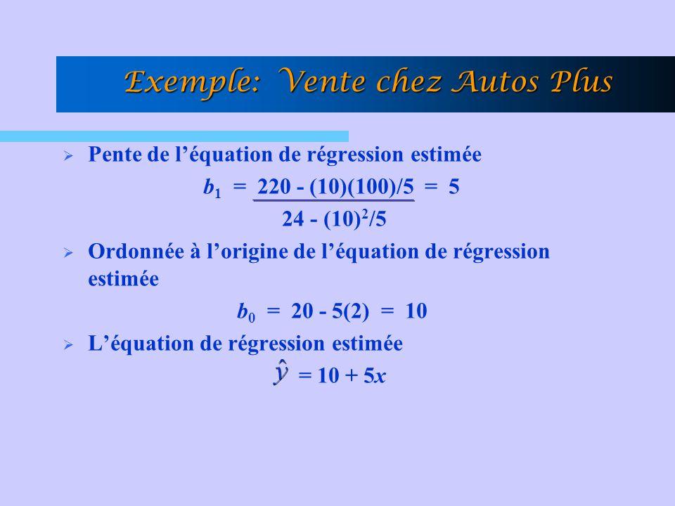Pente de léquation de régression estimée b 1 = 220 - (10)(100)/5 = 5 24 - (10) 2 /5 Ordonnée à lorigine de léquation de régression estimée b 0 = 20 -