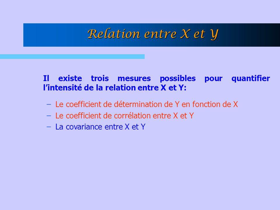 Il existe trois mesures possibles pour quantifier lintensité de la relation entre X et Y: –Le coefficient de détermination de Y en fonction de X –Le c