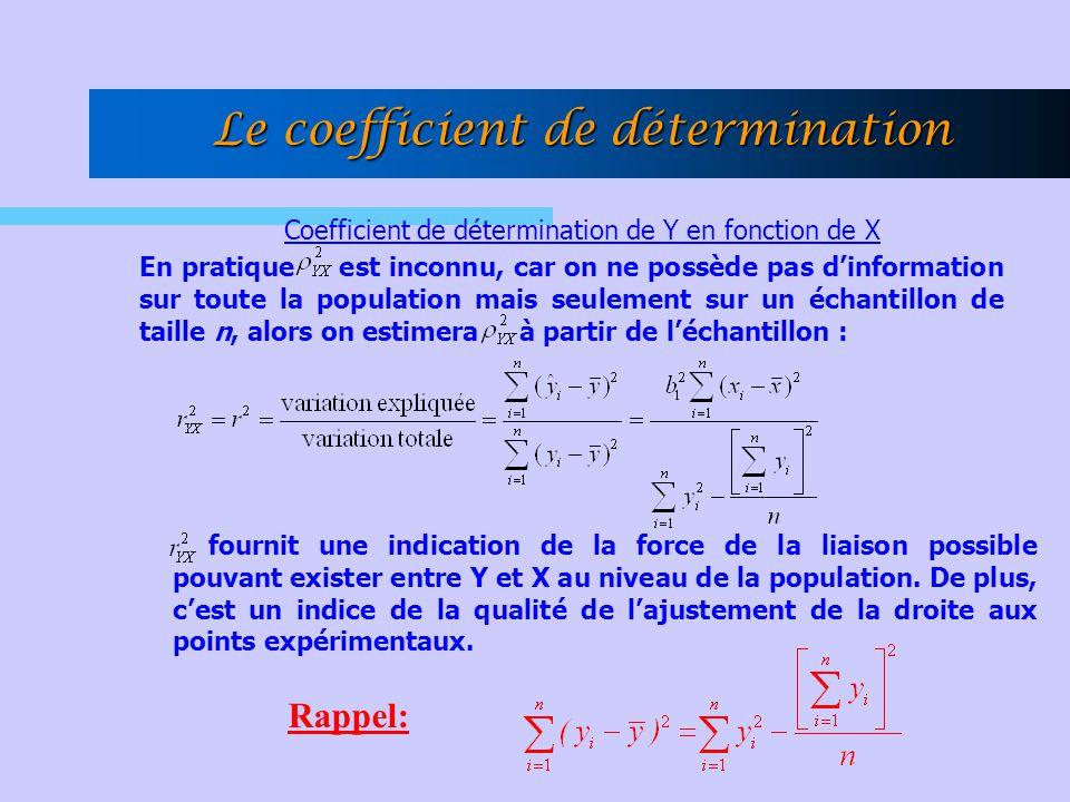 Coefficient de détermination de Y en fonction de X En pratique est inconnu, car on ne possède pas dinformation sur toute la population mais seulement