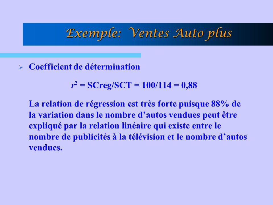 Coefficient de détermination r 2 = SCreg/SCT = 100/114 = 0,88 La relation de régression est très forte puisque 88% de la variation dans le nombre daut