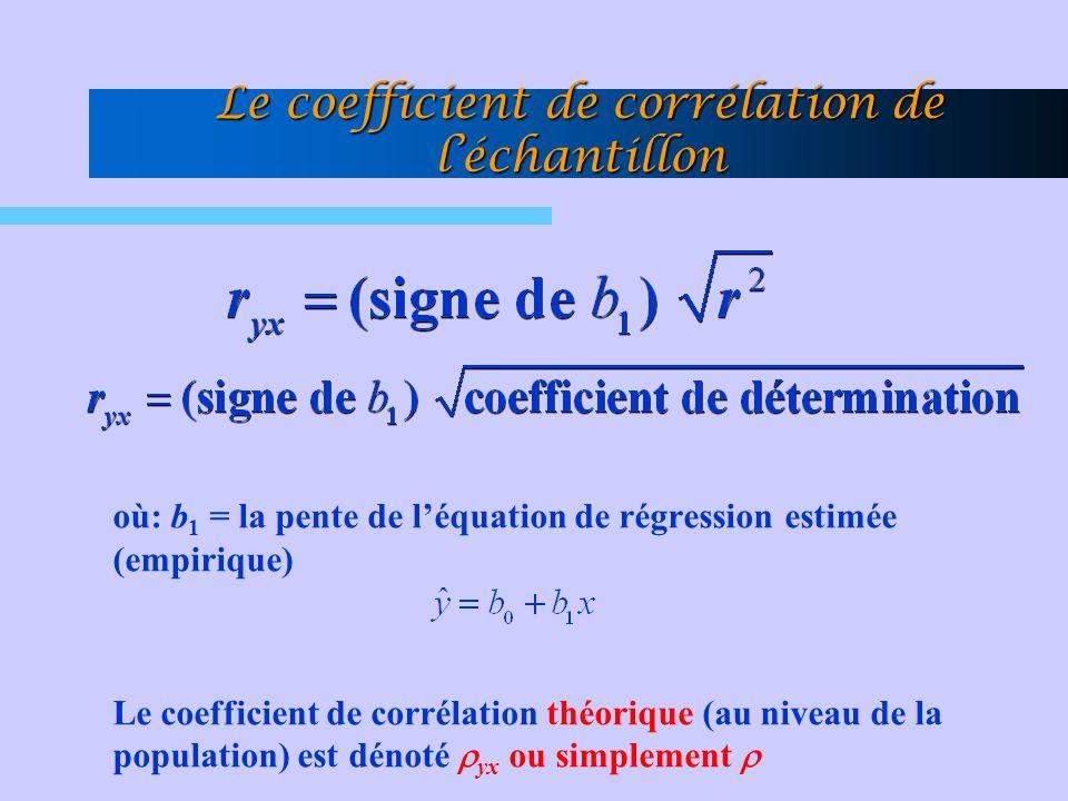Le coefficient de corrélation de léchantillon où: b 1 = la pente de léquation de régression estimée (empirique) Le coefficient de corrélation théoriqu