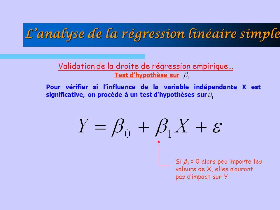Validation de la droite de régression empirique… Test dhypothèse sur Pour vérifier si linfluence de la variable indépendante X est significative, on p