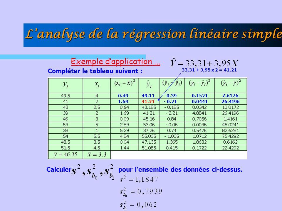 Exemple dapplication … Calculer pour lensemble des données ci-dessus. Compléter le tableau suivant : 0.49 1.69 49.11 41.21 33,31 + 3,95 x 2 = 41,21 0.
