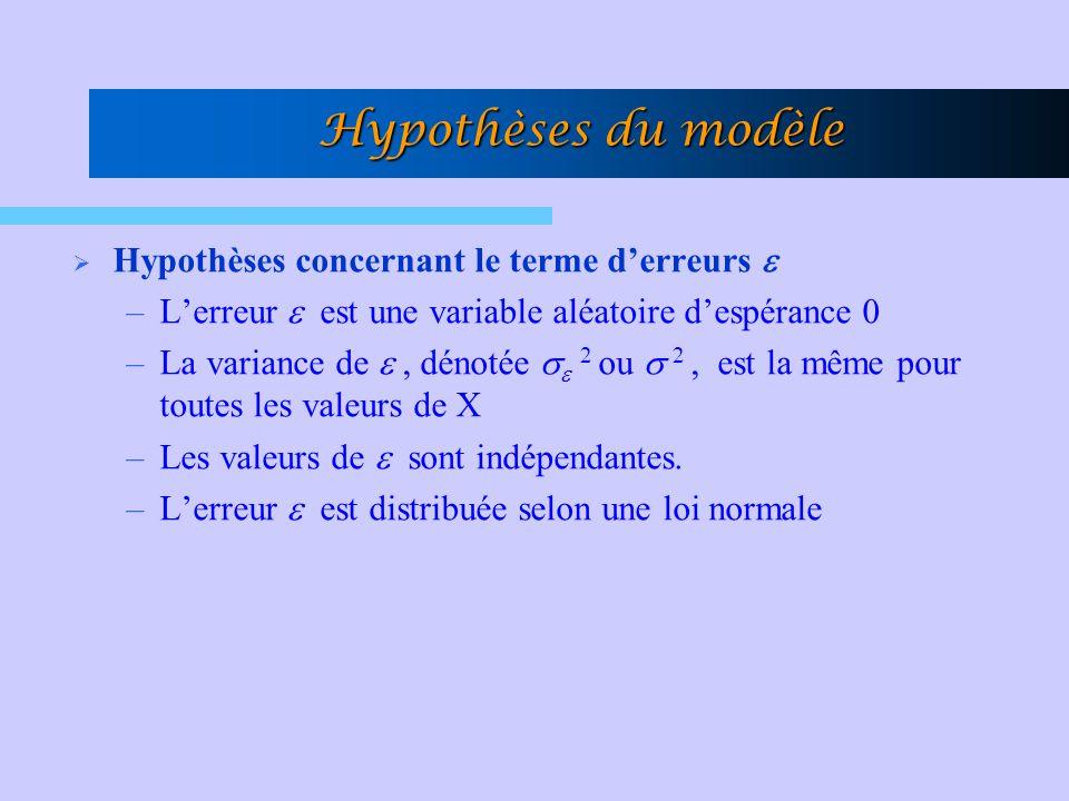Hypothèses du modèle Hypothèses concernant le terme derreurs –Lerreur est une variable aléatoire despérance 0 –La variance de, dénotée 2 ou 2, est la