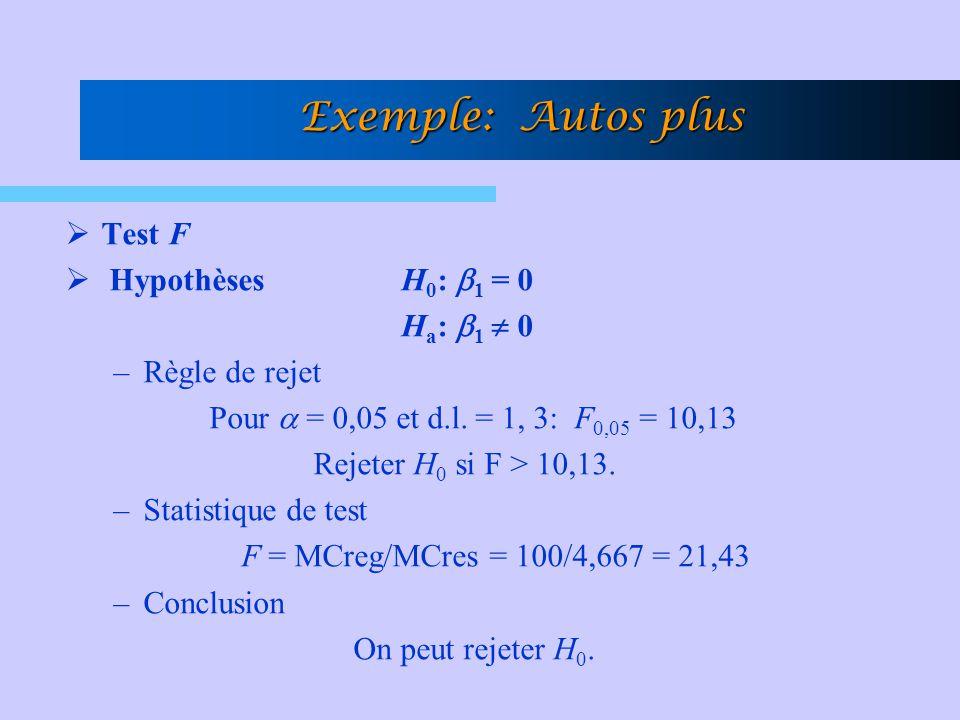 Test F Hypothèses H 0 : 1 = 0 H a : 1 0 –Règle de rejet Pour = 0,05 et d.l. = 1, 3: F 0,05 = 10,13 Rejeter H 0 si F > 10,13. –Statistique de test F =