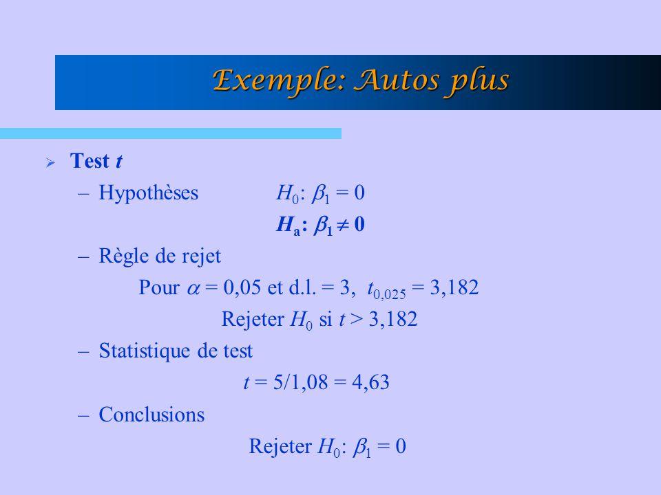 Test t –Hypothèses H 0 : 1 = 0 H a : 1 0 –Règle de rejet Pour = 0,05 et d.l. = 3, t 0,025 = 3,182 Rejeter H 0 si t > 3,182 –Statistique de test t = 5/