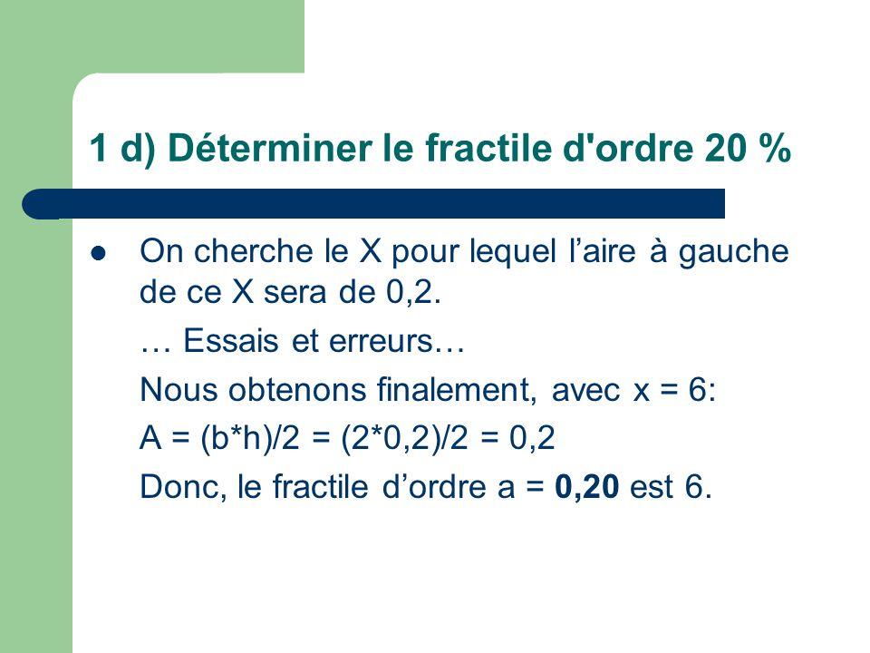 1 d) Déterminer le fractile d'ordre 20 % On cherche le X pour lequel laire à gauche de ce X sera de 0,2. … Essais et erreurs… Nous obtenons finalement