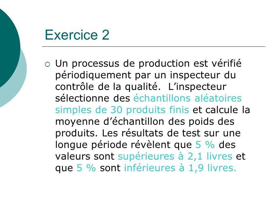 Exercice 2 Un processus de production est vérifié périodiquement par un inspecteur du contrôle de la qualité. Linspecteur sélectionne des échantillons