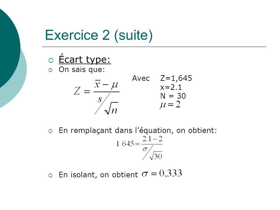 Exercice 2 (suite) Écart type: On sais que: Avec Z=1,645 x=2.1 N = 30 En remplaçant dans léquation, on obtient: En isolant, on obtient