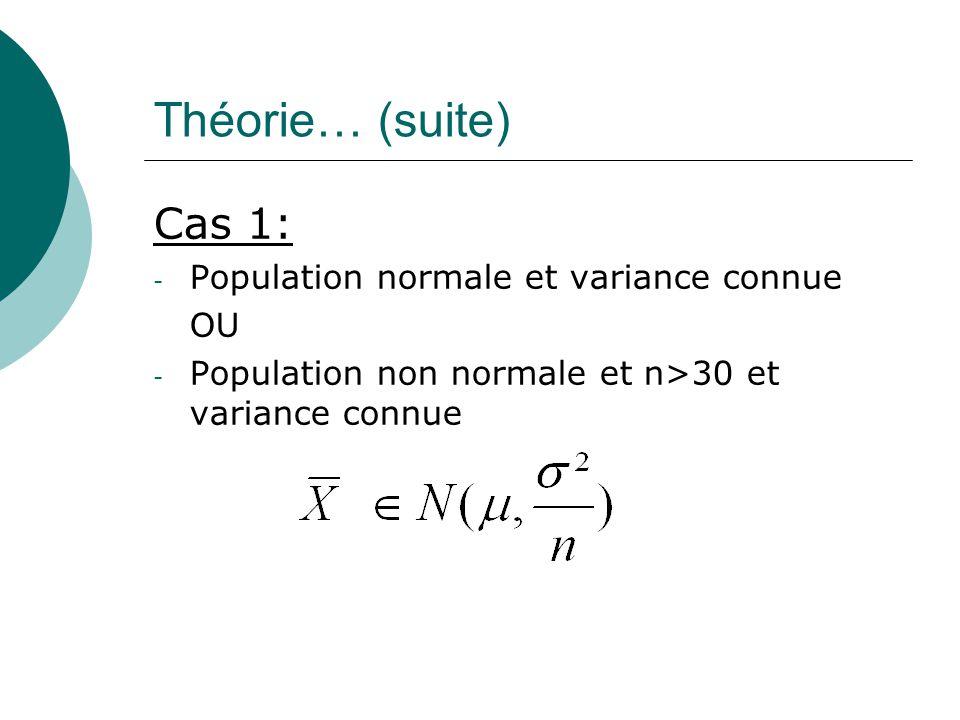 Théorie… (suite) Cas 1: - Population normale et variance connue OU - Population non normale et n>30 et variance connue