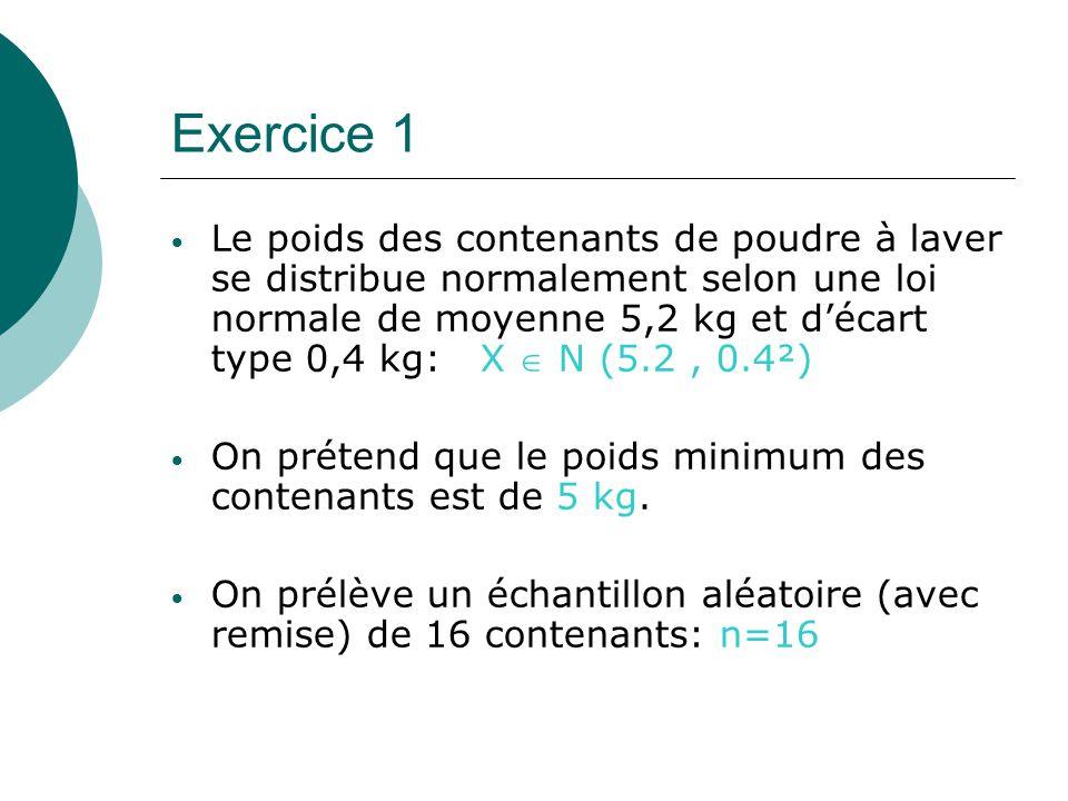 Exercice 1 Le poids des contenants de poudre à laver se distribue normalement selon une loi normale de moyenne 5,2 kg et décart type 0,4 kg: X N (5.2, 0.4²) On prétend que le poids minimum des contenants est de 5 kg.