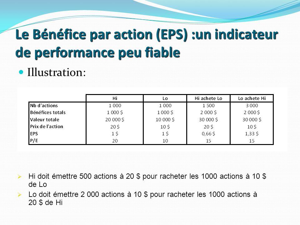 Le Bénéfice par action (EPS) :un indicateur de performance peu fiable Illustration: Hi doit émettre 500 actions à 20 $ pour racheter les 1000 actions