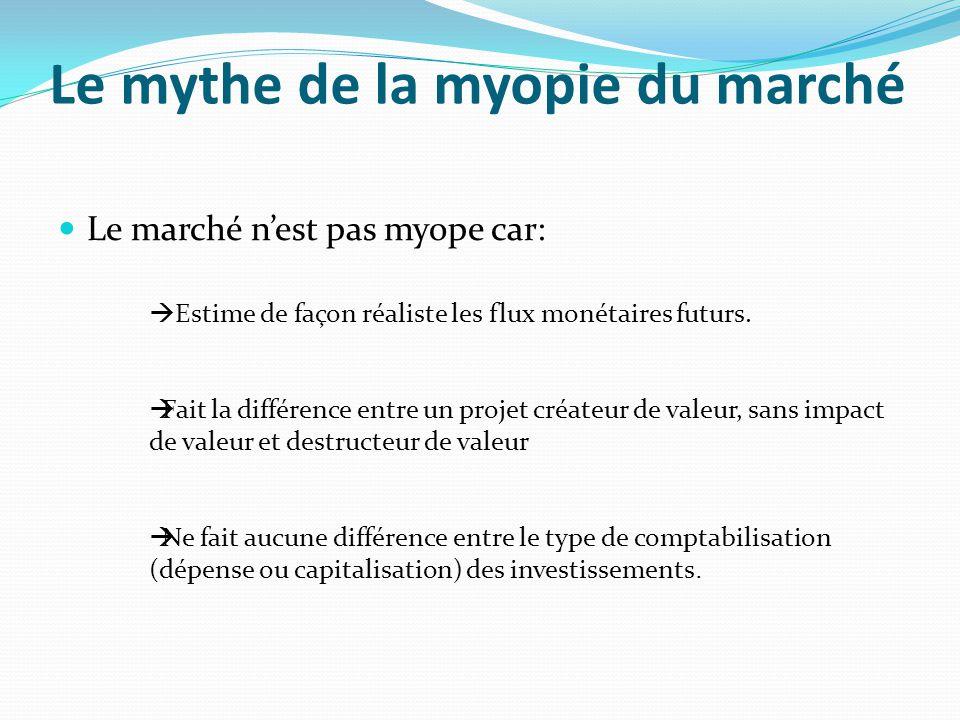 Le mythe de la myopie du marché Le marché nest pas myope car: Estime de façon réaliste les flux monétaires futurs. Fait la différence entre un projet